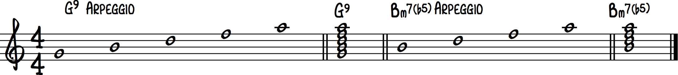 7th Scales Dom7 And Half Diminished Chords Jazz Guitar Elements Blog